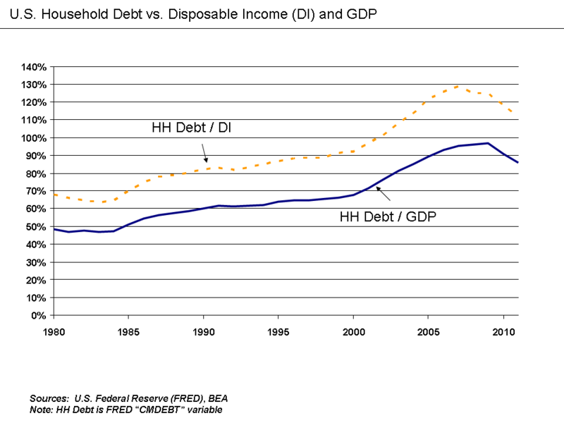 Household Debt Relative to Disposable Income and GDP