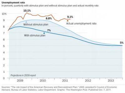 Stimulus Graph