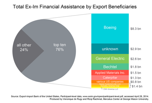 Who Does the Export-Import Bank Lend To?