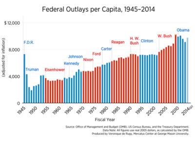 Spending Through the Presidents