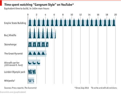 The Hidden Costs of Gangam Style