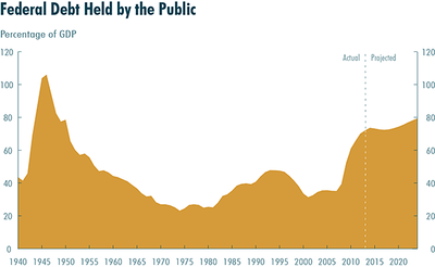 Public Debt Held by the Public
