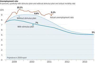 Stimulus Prediction