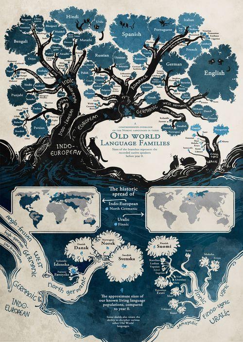 Old World Language Family Tree